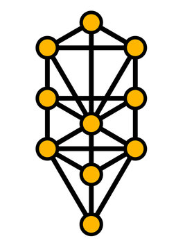 10 Sephirot, Tree of life, Kabbalah