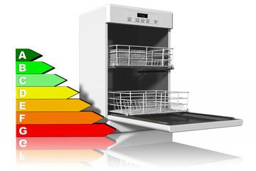 Cerca immagini lavello - Lavastoviglie a risparmio energetico ...