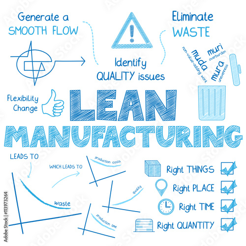 """LEAN MANUFACTURING Vector Sketch Icons"" Stock image and ..."