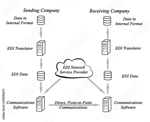 EDI Network Service Provider
