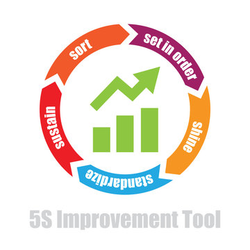 5s manufacturing improvement tool