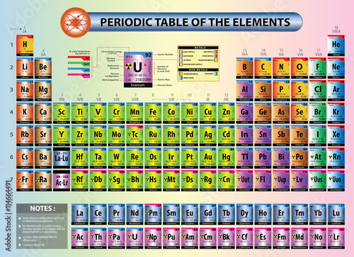 Periodic table of elements with element name element symbols periodic table of elements with element name element symbols atomic number atomic urtaz