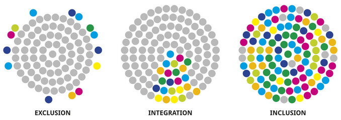 Exclusion - Integration - Inclusion