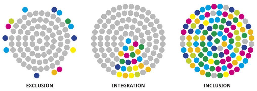 Exclusion - Integration - Inclusion