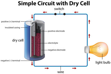 Diagram showing simple circuit with dry cell