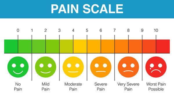 Pain rating scale chart