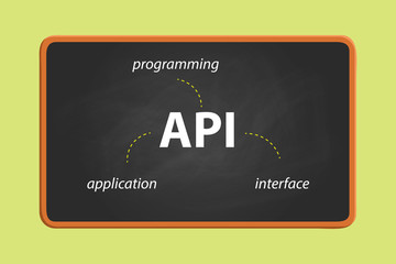 api application programming interface on text on the blackboard with chalk effect vector graphic