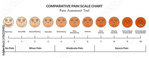 Faces pain scale doctors pain assessment scale comparative pain