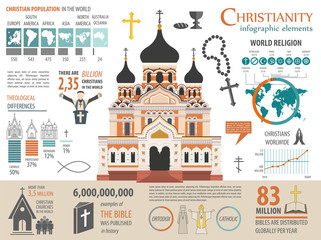 Christianity infographic. Religion graphic template