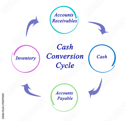 Diagram Of Cash Conversion Cycle Stock Photo And Royalty Free