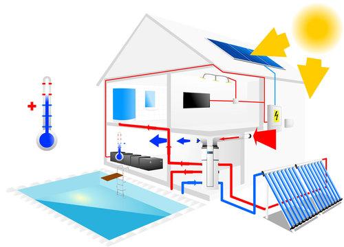 Heating pool & solar panels installation OFF GRID