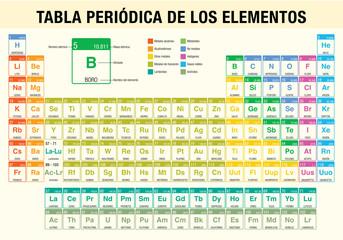 Icon photos royalty free images graphics vectors videos adobe tabla periodica de los elementos periodic table of elements in spanish language chemistry urtaz Choice Image