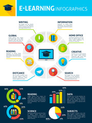 Electronic Learning Infographics