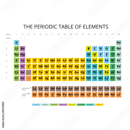 Periodic table of the elements with symbol and atomic number periodic table of the elements with symbol and atomic numberplete periodic table chemistry urtaz Gallery