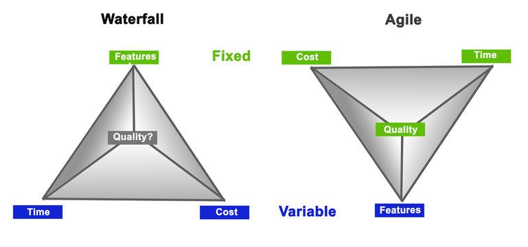 Comparison of two methodologies