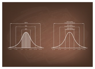 Normal Distribution Diagram or Gaussian Bell Curve on Blackboard