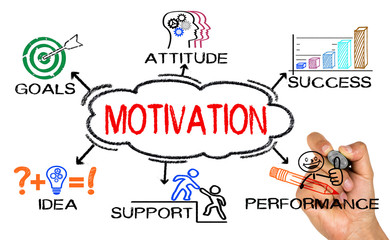 motivation concept with business elements and related keywords d