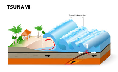 A tsunami is a series of huge waves