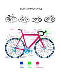 info graphic structure poster bicycle and various designs destin