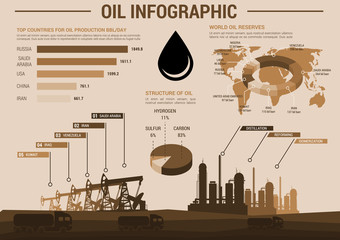 Oil industry infographic poster with charts