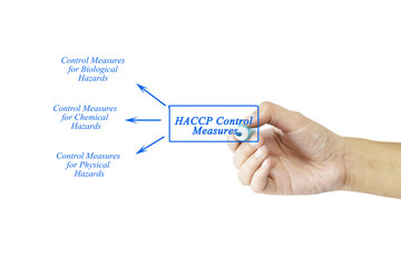 Women hand writing element of HACCP Control Measures for business concept and use in manufacturing.