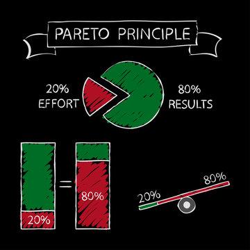 Pareto principle - 20-80. Illustration on black board.