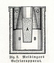 Meidinger's sorbet maker (from Meyers Lexikon, 1895, 7 vol.)