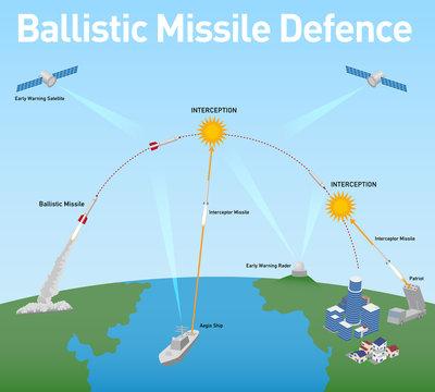 Ballistic Missile Defense (BMD) schematic diagram, vector illustration