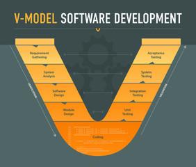 V-model software development scheme