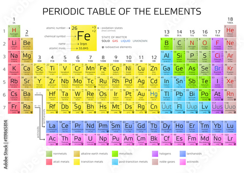 Mendeleev Periodic Table Pdf