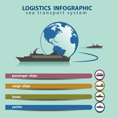 Vector logistic system of sea transport