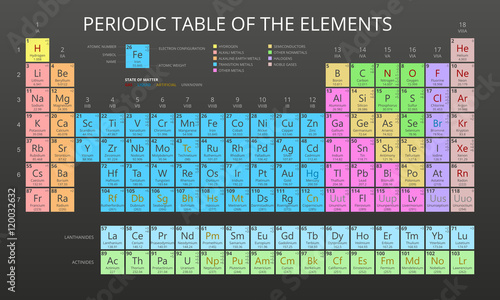 Mendeleev periodic table of the elements vector on black background mendeleev periodic table of the elements vector on black background symbol atomic number urtaz Choice Image