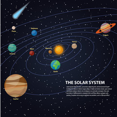 Poster Kosmos Solar system with sun and planets on their orbits - mercury, venus, mars, jupiter, saturn, uranus, neptune, pluto, comets