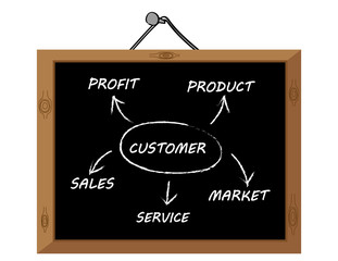 Diagram on a blackboard of the business plan cycle of Product, Market, Service, Sales and Profit with the Customer at the center of the process