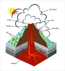 Cross-section through a volcano. Vector infographics in flat style. Text is on a separate layer.
