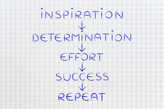 determination and effort on repeat until success (text with arro