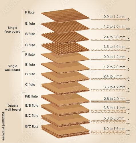 Quot Corrugated Cardboard Thickness Quot Stock Image And Royalty