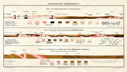 Geological formations (from Meyers Lexikon, 1895, 7/346/347) Wall mural