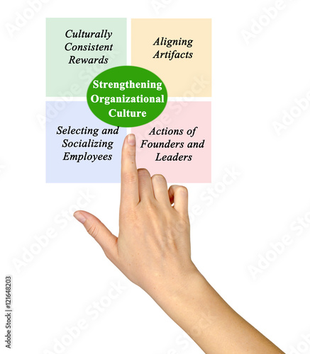 creating and strengthening organizational culture the Leaders have a huge influence on organizational culture in fact, you probably have more influence than you realize, and sometimes this can bite you if you are not conscious of how your words and actions impact others in your company if you are having issues establishing a strong organizational culture, you may want to.