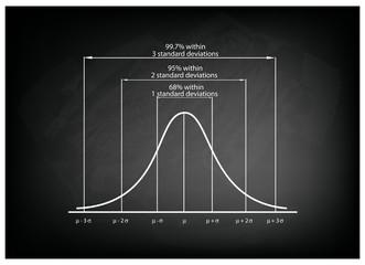 Standard Deviation Diagram Chart on Black Chalkboard Background