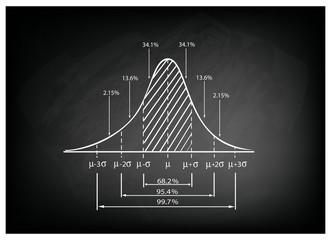Standard Deviation Diagram on Black Chalkboard Background