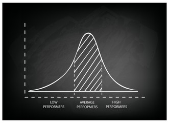 Normal Distribution or Gaussian Bell Curve on Chalkboard Background