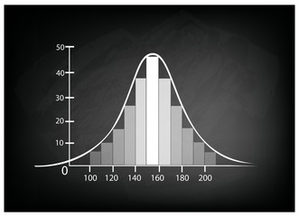 Normal Distribution Chart or Gaussian Bell Curve on Chalkboard