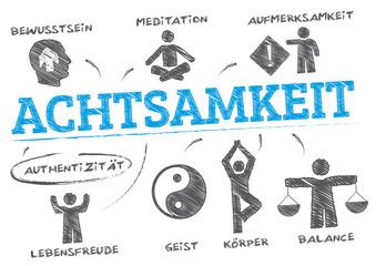 Achtsamkeit gezeichnetes Symbolbild mit Schlagworten und icons