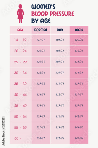 Womens Blood Pressure Chart Table Stock Image And Royalty Free