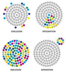 Exklusion - Intergration - Inklusion - Separation