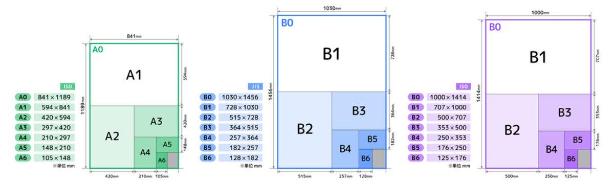 【A版・B版】用紙の寸法・規格セットb