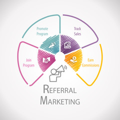 Referral Program Affiliate Marketing  Wheel Infographic
