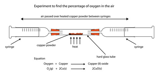 Experiment to find percentage of oxygen in air by heating copper