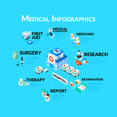 Medical healthcare infographic set with isometric flat icons, included hospital medicines research medical examination report concept